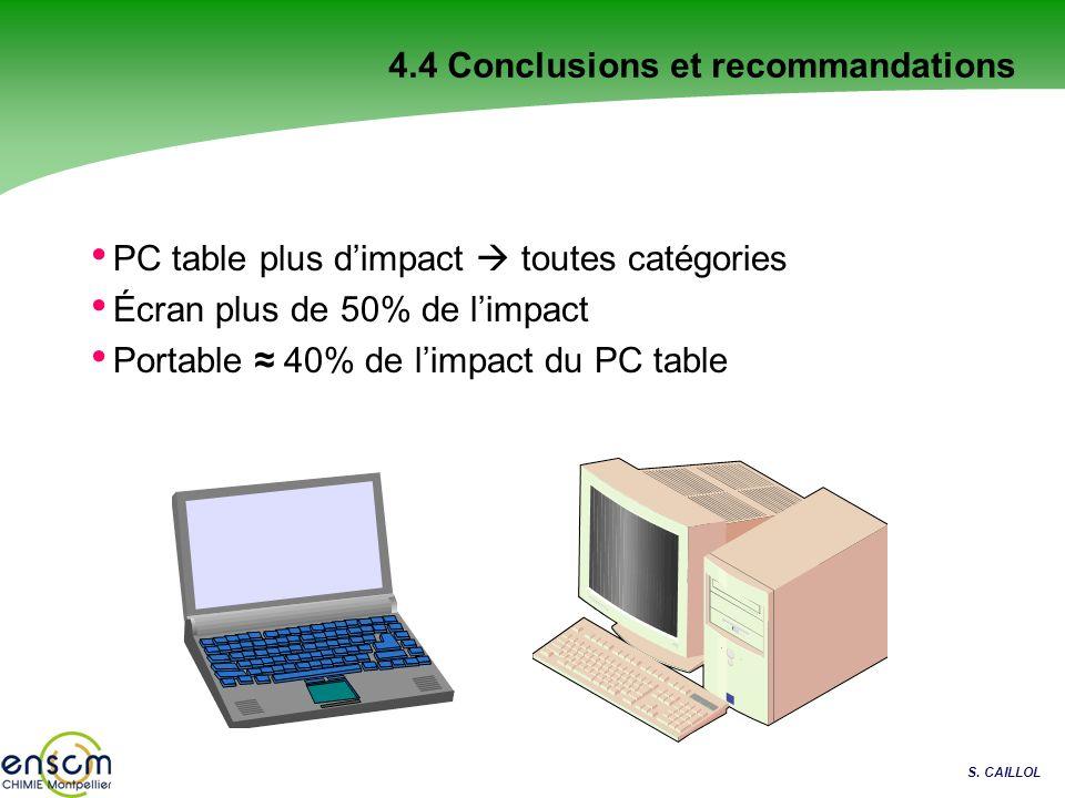 S. CAILLOL 4.4 Conclusions et recommandations PC table plus dimpact toutes catégories Écran plus de 50% de limpact Portable 40% de limpact du PC table