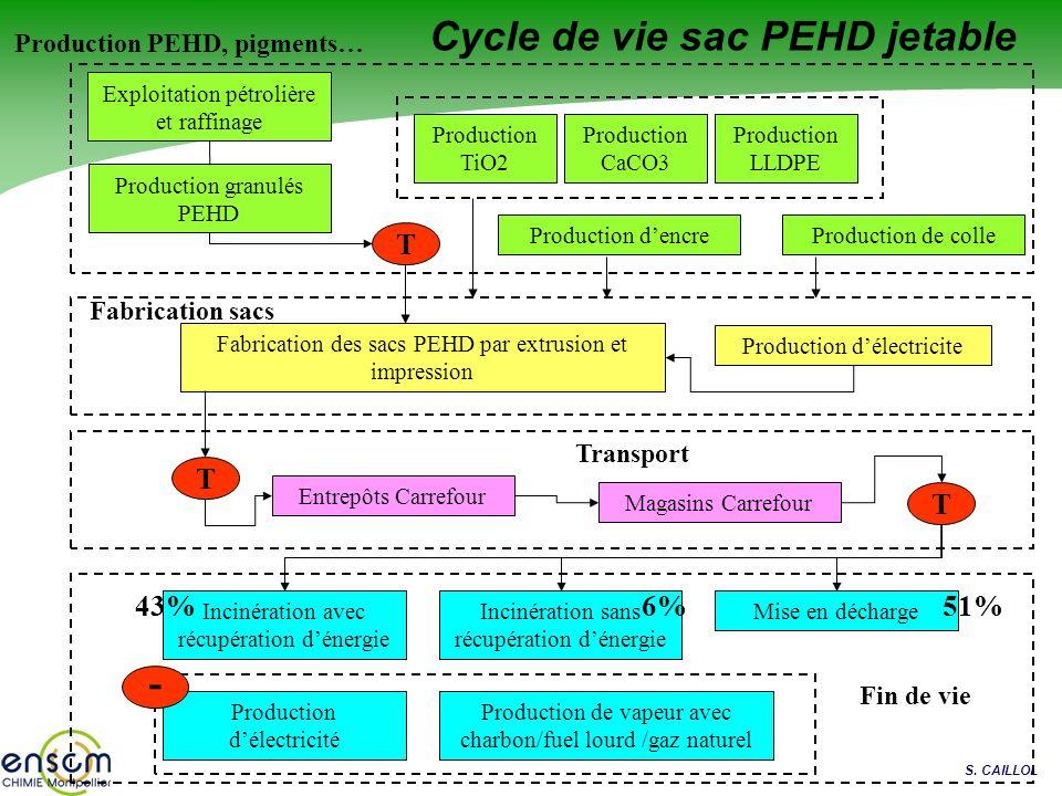 S. CAILLOL Cycle de vie sac PEHD jetable Exploitation pétrolière et raffinage Production granulés PEHD Production délectricite Production de colleProd