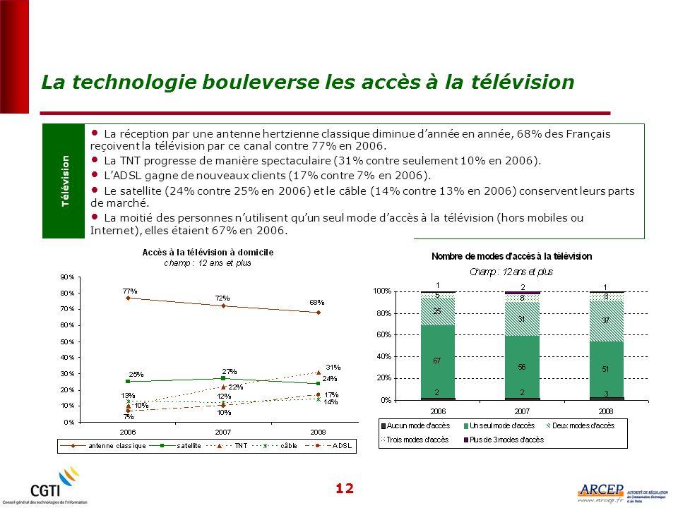 12 Télévision La réception par une antenne hertzienne classique diminue dannée en année, 68% des Français reçoivent la télévision par ce canal contre 77% en 2006.