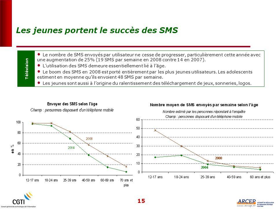 15 Télévision Le nombre de SMS envoyés par utilisateur ne cesse de progresser, particulièrement cette année avec une augmentation de 25% (19 SMS par semaine en 2008 contre 14 en 2007).