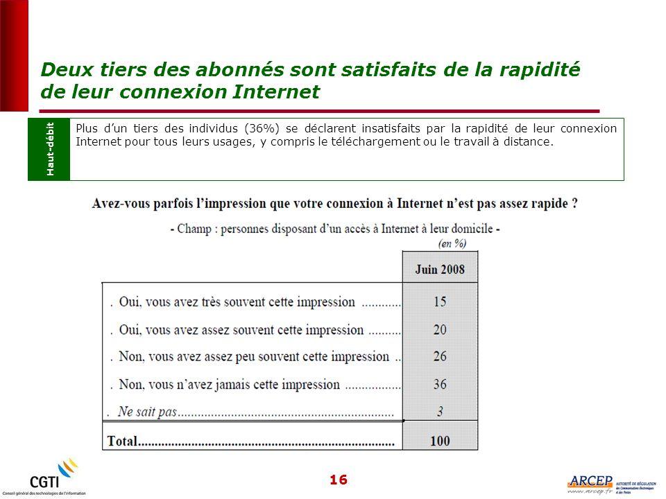 16 Haut-débit Plus dun tiers des individus (36%) se déclarent insatisfaits par la rapidité de leur connexion Internet pour tous leurs usages, y compris le téléchargement ou le travail à distance.