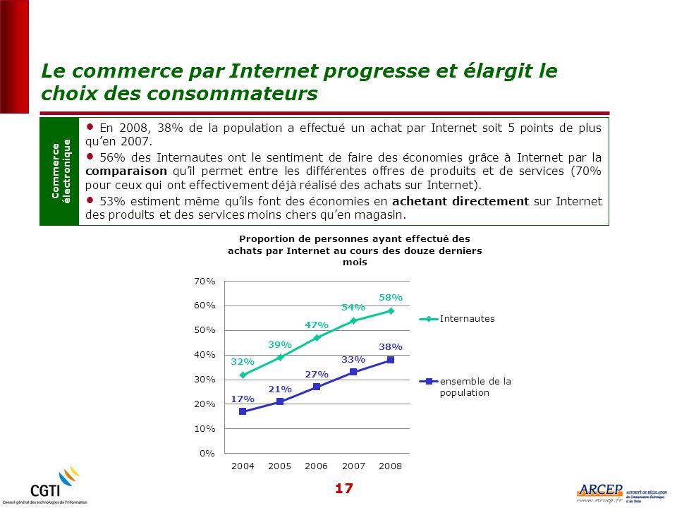 17 Commerce électronique En 2008, 38% de la population a effectué un achat par Internet soit 5 points de plus quen 2007.