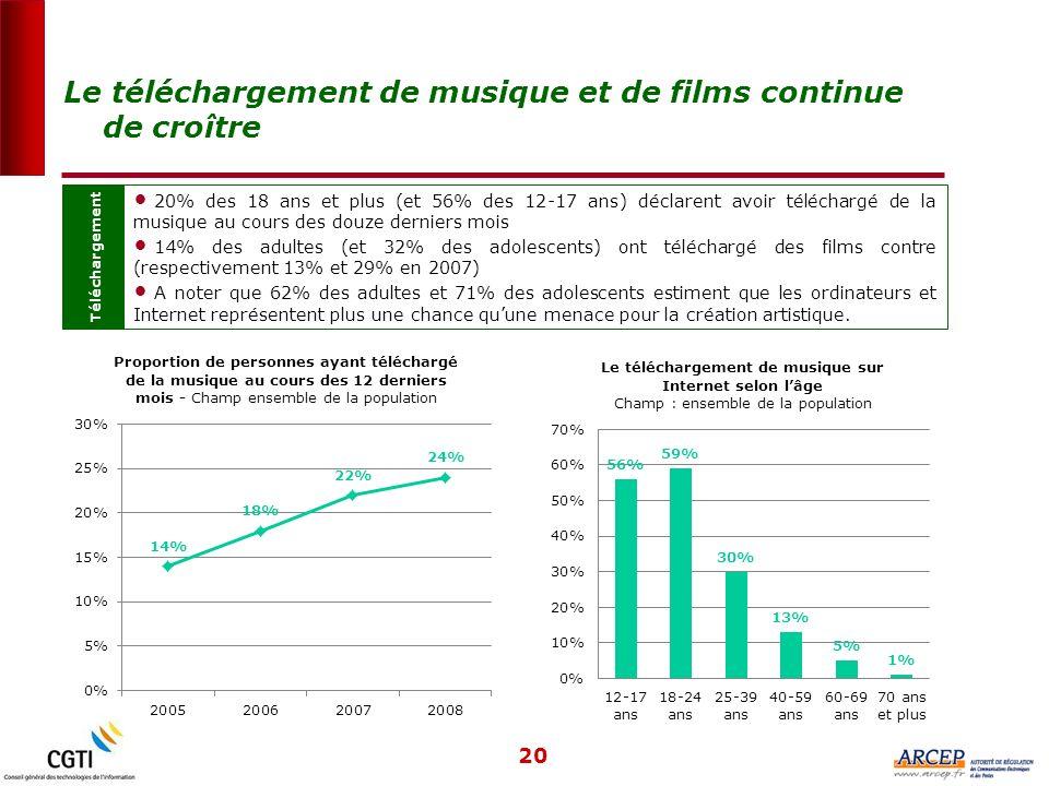 20 Téléchargement 20% des 18 ans et plus (et 56% des 12-17 ans) déclarent avoir téléchargé de la musique au cours des douze derniers mois 14% des adultes (et 32% des adolescents) ont téléchargé des films contre (respectivement 13% et 29% en 2007) A noter que 62% des adultes et 71% des adolescents estiment que les ordinateurs et Internet représentent plus une chance quune menace pour la création artistique.