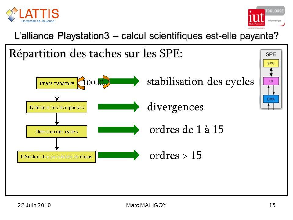 Marc MALIGOY15 Répartition des taches sur les SPE: 22 Juin 2010 Lalliance Playstation3 – calcul scientifiques est-elle payante? stabilisation des cycl