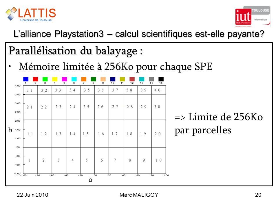 Marc MALIGOY20 Parallélisation du balayage : Mémoire limitée à 256Ko pour chaque SPE 22 Juin 2010 Lalliance Playstation3 – calcul scientifiques est-el