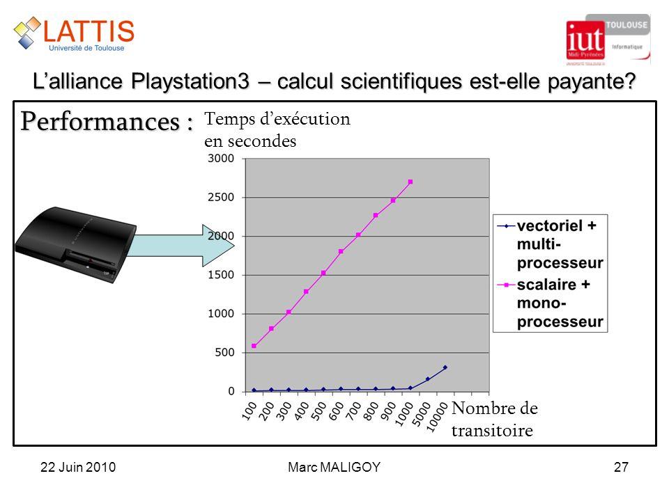 Performances : Marc MALIGOY2722 Juin 2010 Lalliance Playstation3 – calcul scientifiques est-elle payante? Nombre de transitoire Temps dexécution en se