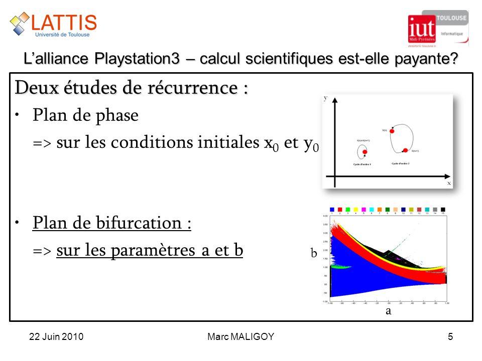 Marc MALIGOY5 Deux études de récurrence : Plan de phase => sur les conditions initiales x 0 et y 0 Plan de bifurcation : => sur les paramètres a et b