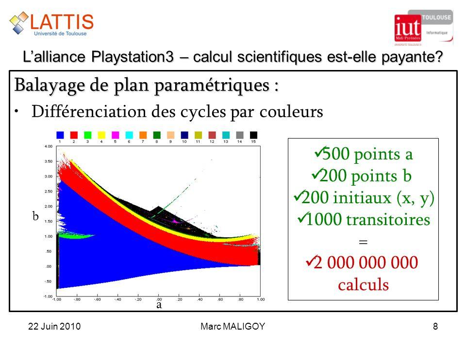 Marc MALIGOY8 Balayage de plan paramétriques : Différenciation des cycles par couleurs 22 Juin 2010 Lalliance Playstation3 – calcul scientifiques est-