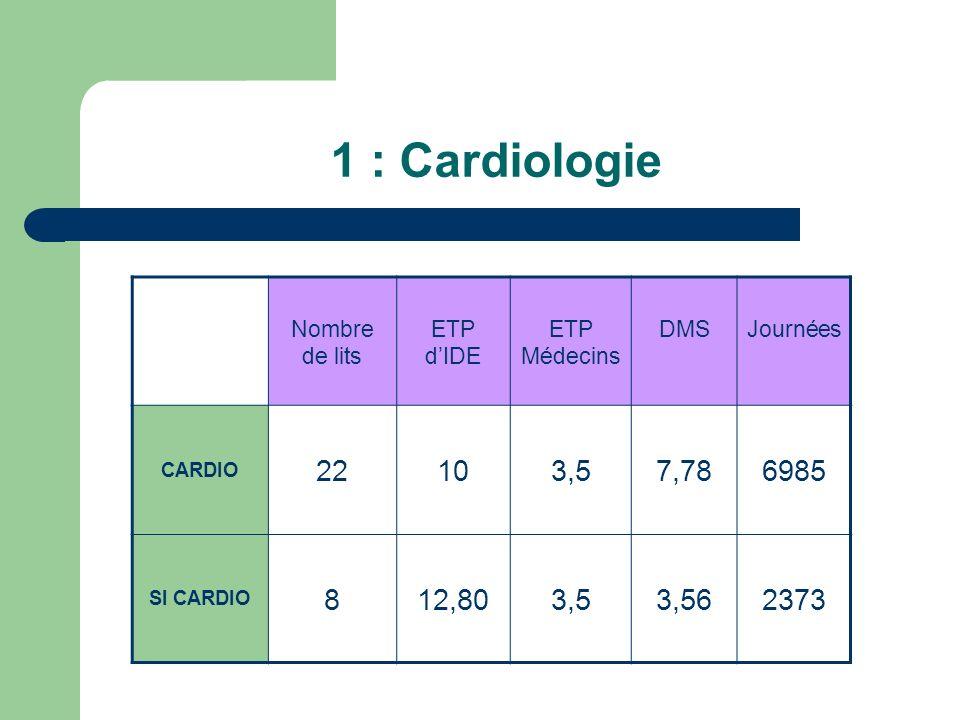 1 : Cardiologie VISITE : – Suivie de 9h à 12h – Accompagné dun interne, médecin et infirmière.