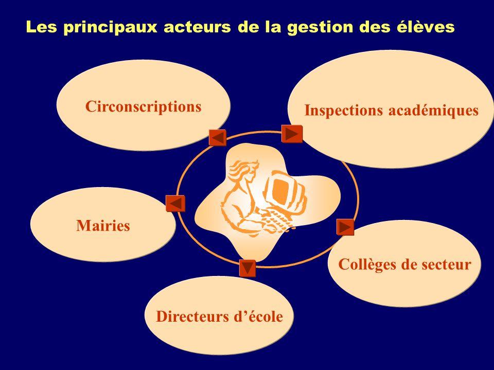 Les principaux acteurs de la gestion des élèves Directeurs décole Collèges de secteur Inspections académiques Mairies Circonscriptions