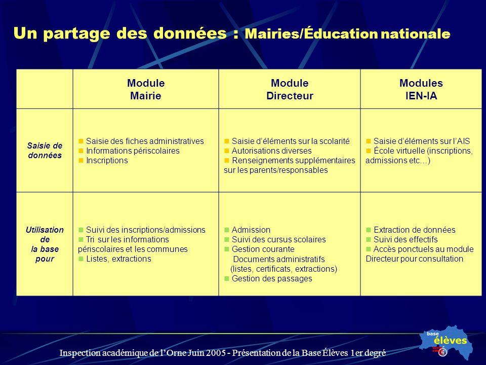 Inspection académique de lOrne Juin 2005 - Présentation de la Base Élèves 1er degré Un partage des données : Mairies/Éducation nationale Module Mairie