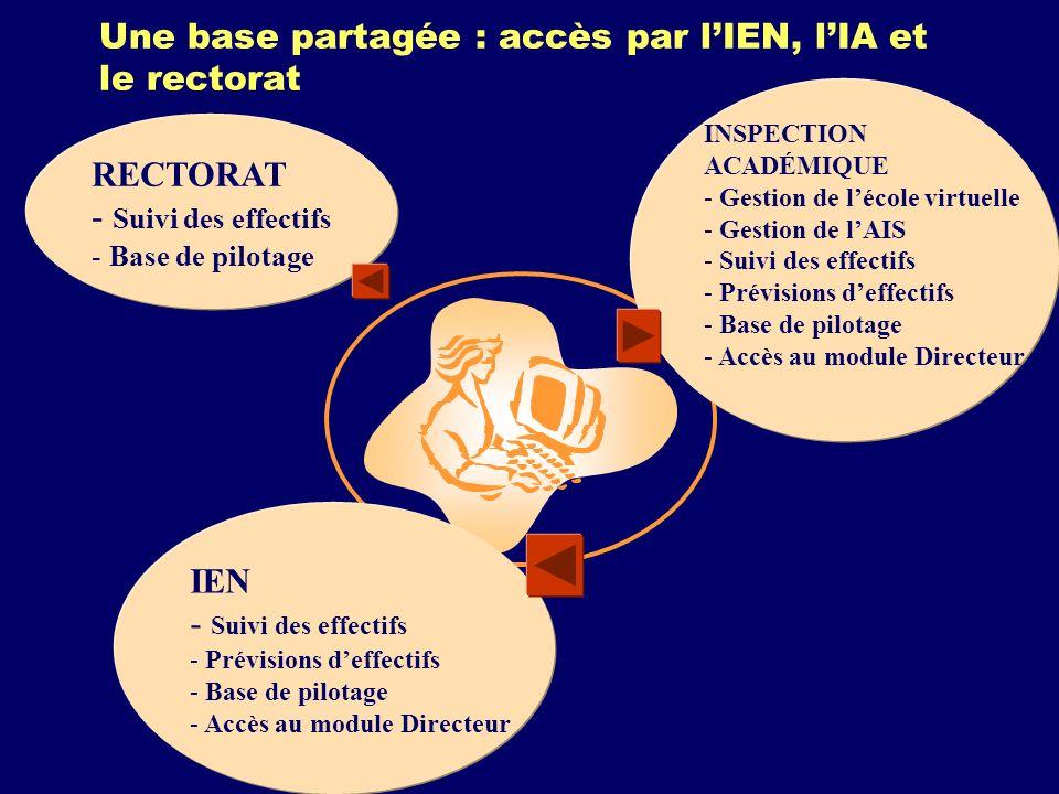 Une base partagée : accès par lIEN, lIA et le rectorat INSPECTION ACADÉMIQUE - Gestion de lécole virtuelle - Gestion de lAIS - Suivi des effectifs - Prévisions deffectifs - Base de pilotage - Accès au module Directeur IEN - Suivi des effectifs - Prévisions deffectifs - Base de pilotage - Accès au module Directeur RECTORAT - Suivi des effectifs - Base de pilotage