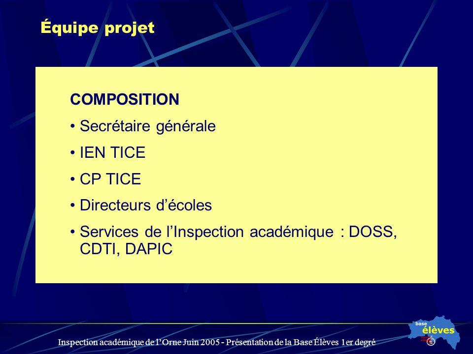 Inspection académique de lOrne Juin 2005 - Présentation de la Base Élèves 1er degré Équipe projet COMPOSITION Secrétaire générale IEN TICE CP TICE Dir