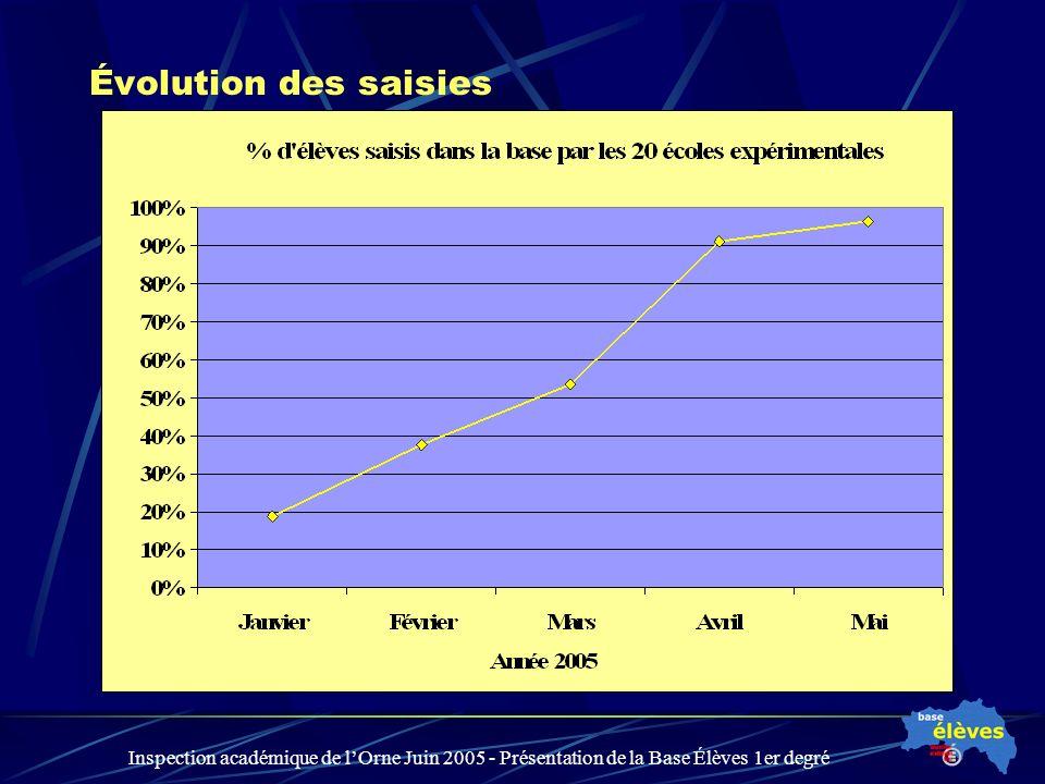 Inspection académique de lOrne Juin 2005 - Présentation de la Base Élèves 1er degré Évolution des saisies