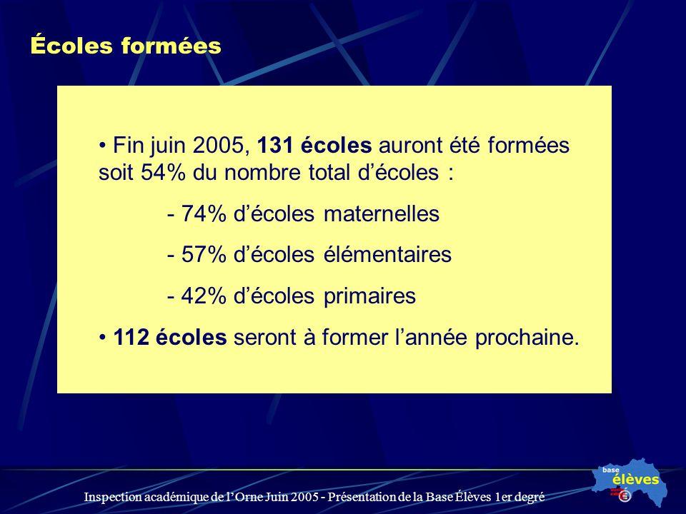 Inspection académique de lOrne Juin 2005 - Présentation de la Base Élèves 1er degré Écoles formées Fin juin 2005, 131 écoles auront été formées soit 5
