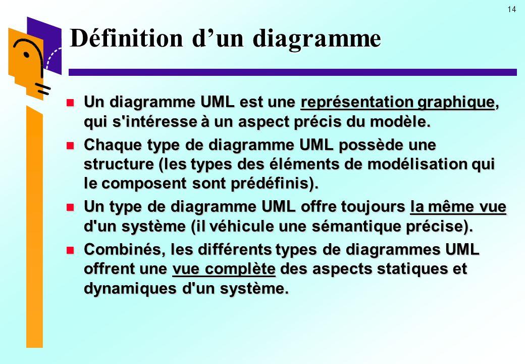 14 Définition dun diagramme Un diagramme UML est une représentation graphique, qui s'intéresse à un aspect précis du modèle. Un diagramme UML est une