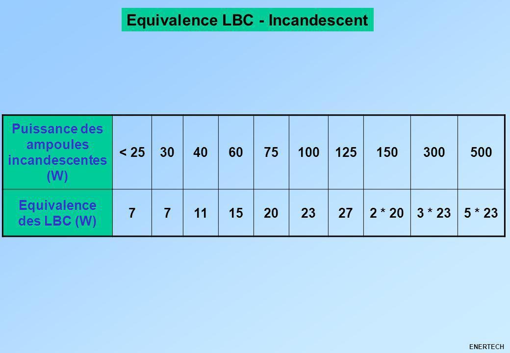 ENERTECH Equivalence LBC - Incandescent Puissance des ampoules incandescentes (W) < 2530406075100125150300500 Equivalence des LBC (W) 7711152023272 *