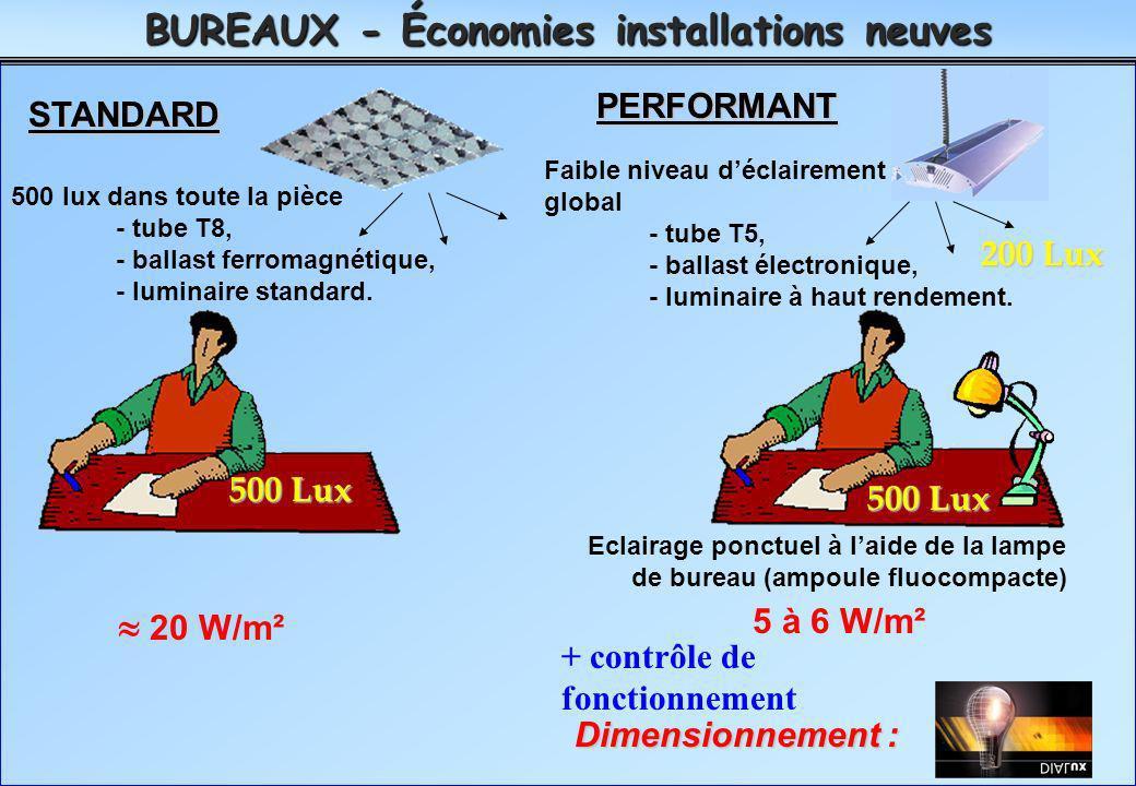 ECONOMIES ENVISAGEABLES - BUREAUTIQUE BUREAUX - Économies installations neuves STANDARD PERFORMANT Dimensionnement : 20 W/m² 500 Lux 500 lux dans tout