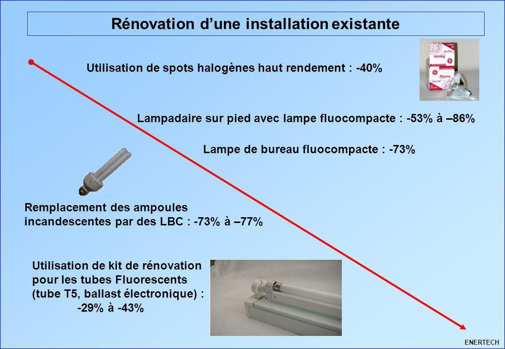 Rénovation dune installation existante Utilisation de spots halogènes haut rendement : -40% Lampadaire sur pied avec lampe fluocompacte : -53% à –86%