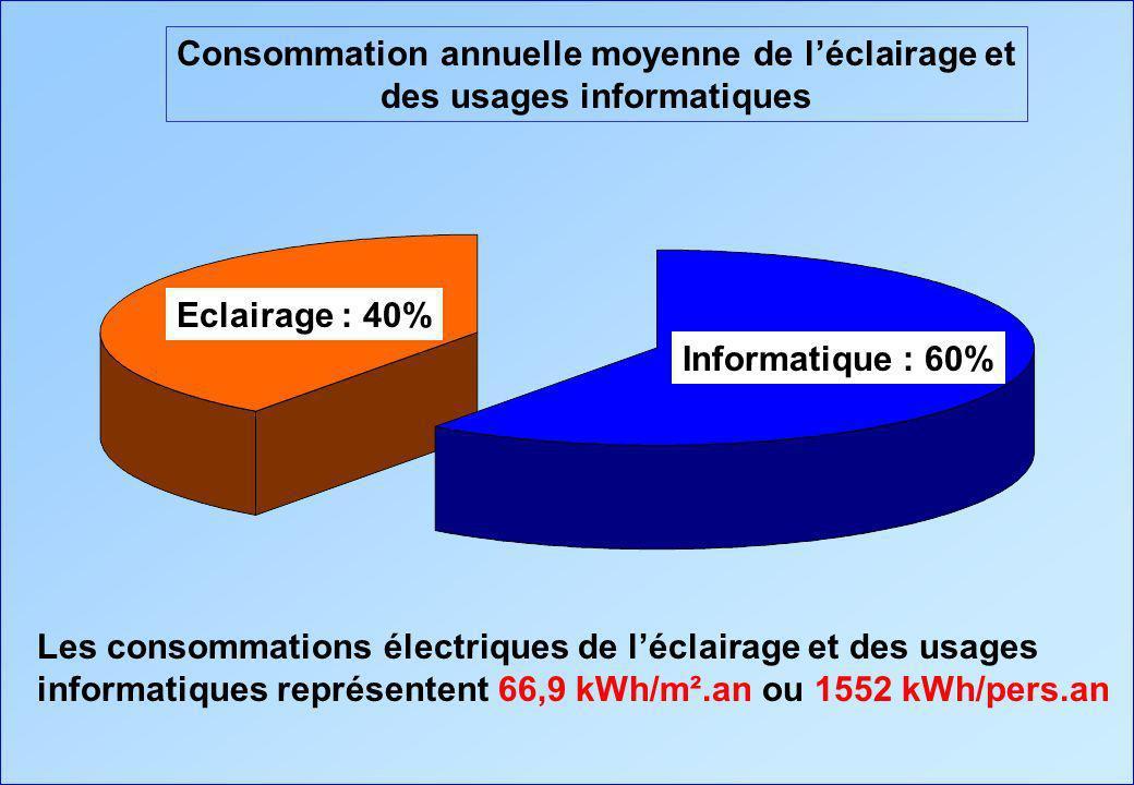 Consommation annuelle moyenne de léclairage et des usages informatiques Informatique : 60% Eclairage : 40% Les consommations électriques de léclairage