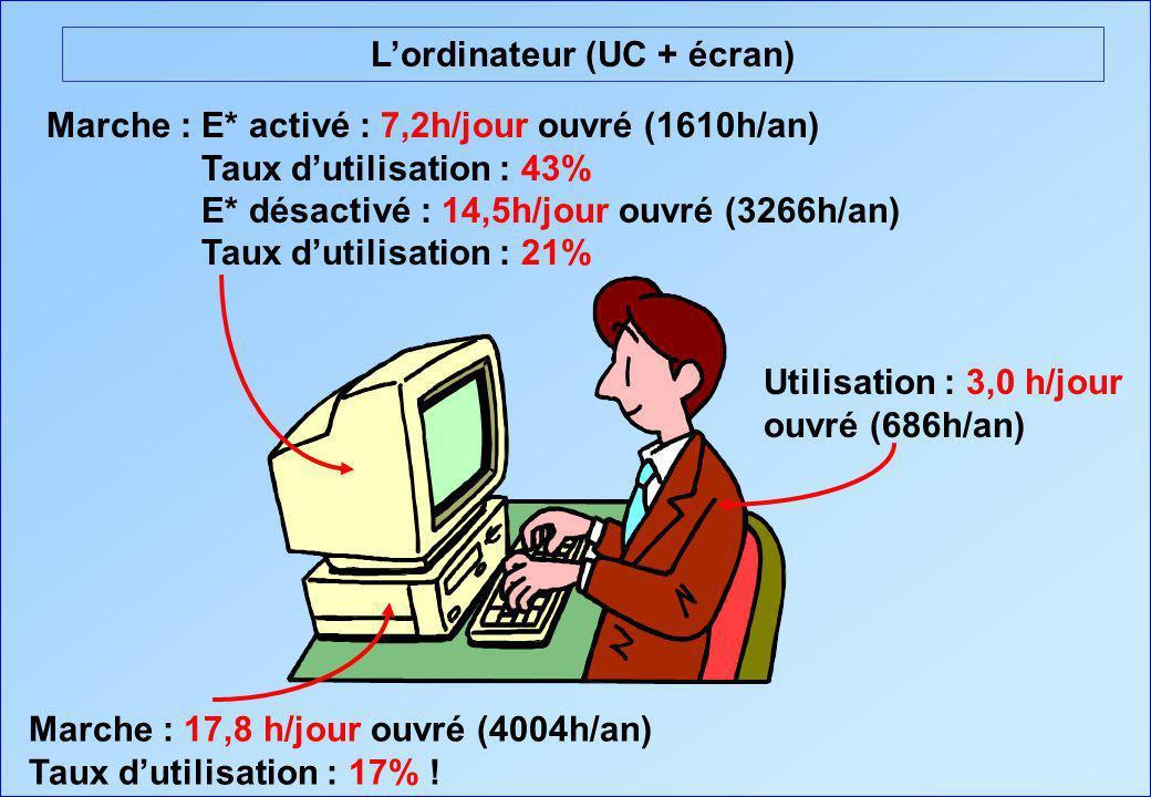 Lordinateur (UC + écran) Marche : 17,8 h/jour ouvré (4004h/an) Taux dutilisation : 17% ! Marche : E* activé : 7,2h/jour ouvré (1610h/an) Taux dutilisa