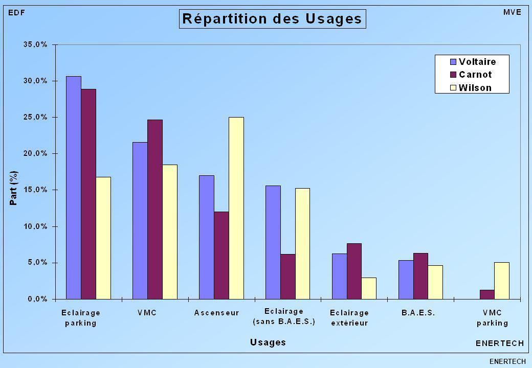 ENERTECH ADIL26 Cabinet Olivier SIDLER Amélioration des éclairages des parkings Ballast ferromagnétique Ballast électronique 14 W + 58 W = 72 W Tubes T8 Tubes T5 5 W + 31 W = 36 W Economie : 50%