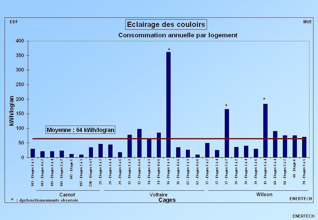 Rénovation dune installation existante Utilisation de spots halogènes haut rendement : -40% Lampadaire sur pied avec lampe fluocompacte : -53% à –86% Lampe de bureau fluocompacte : -73% Remplacement des ampoules incandescentes par des LBC : -73% à –77% Utilisation de kit de rénovation pour les tubes Fluorescents (tube T5, ballast électronique) : -29% à -43% ENERTECH