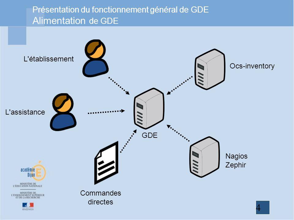4 Présentation du fonctionnement général de GDE Alimentation de GDE GDE Ocs-inventory Nagios Zephir Commandes directes L assistance L établissement