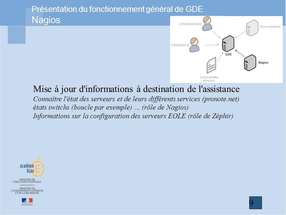 9 Présentation du fonctionnement général de GDE Nagios Mise à jour d'informations à destination de l'assistance Connaître l'état des serveurs et de le