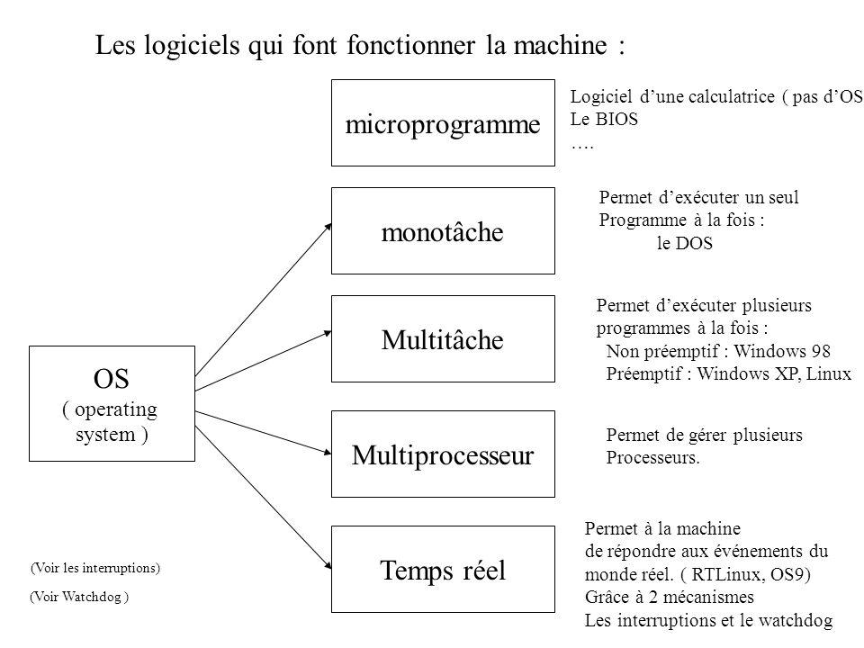 Les logiciels qui font fonctionner la machine : OS ( operating system ) monotâche Multitâche Multiprocesseur Temps réel microprogramme Logiciel dune calculatrice ( pas dOS) Le BIOS ….