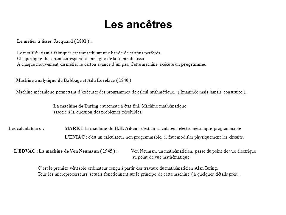 Les ancêtres Le métier à tisser Jacquard ( 1801 ) : Le motif du tissu à fabriquer est transcrit sur une bande de cartons perforés.