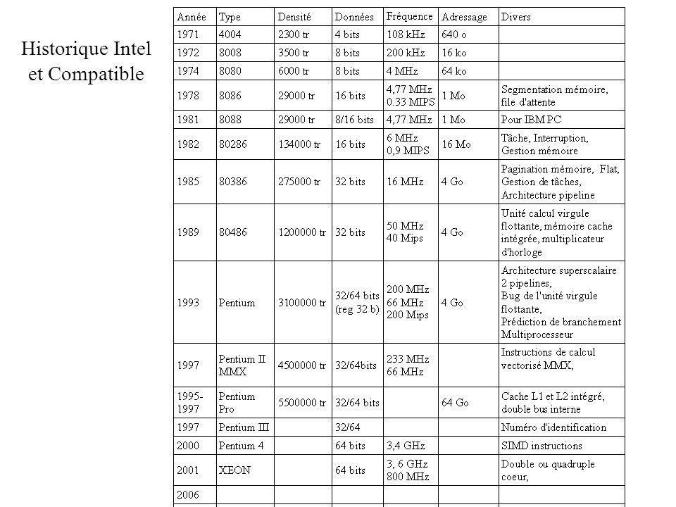 Historique Intel et Compatible