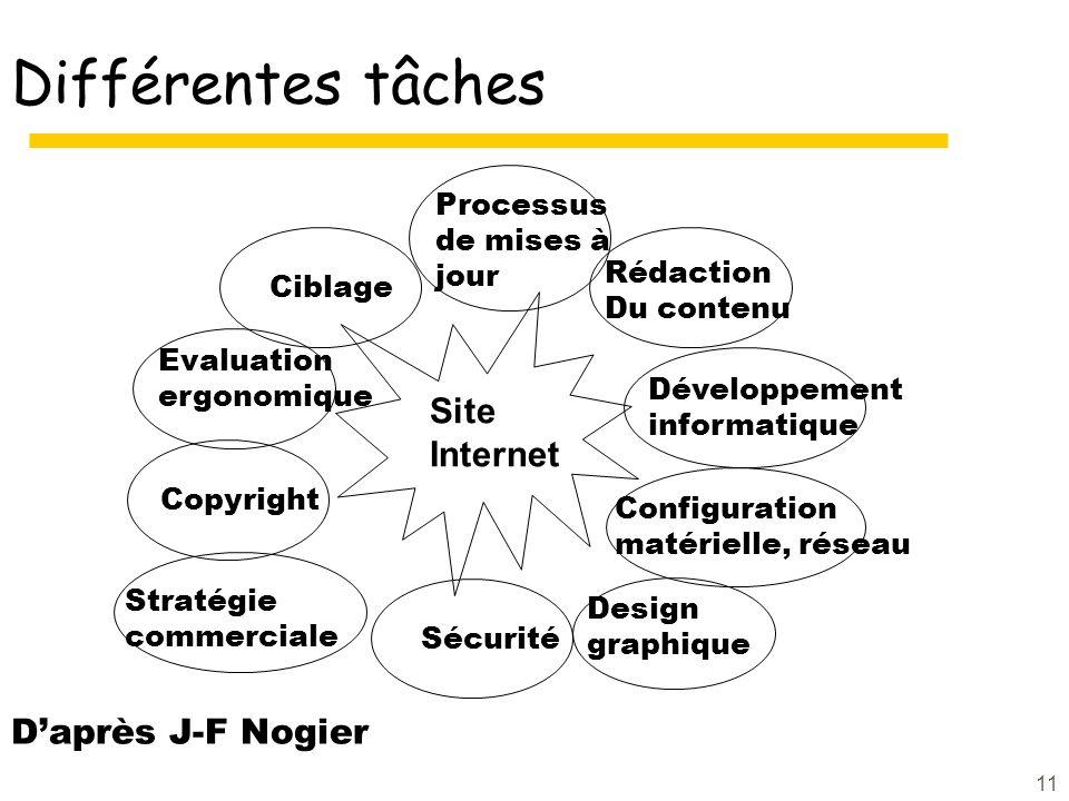 11 Différentes tâches Evaluation ergonomique Ciblage Processus de mises à jour Copyright Stratégie commerciale Sécurité Design graphique Rédaction Du contenu Développement informatique Configuration matérielle, réseau Daprès J-F Nogier Site Internet