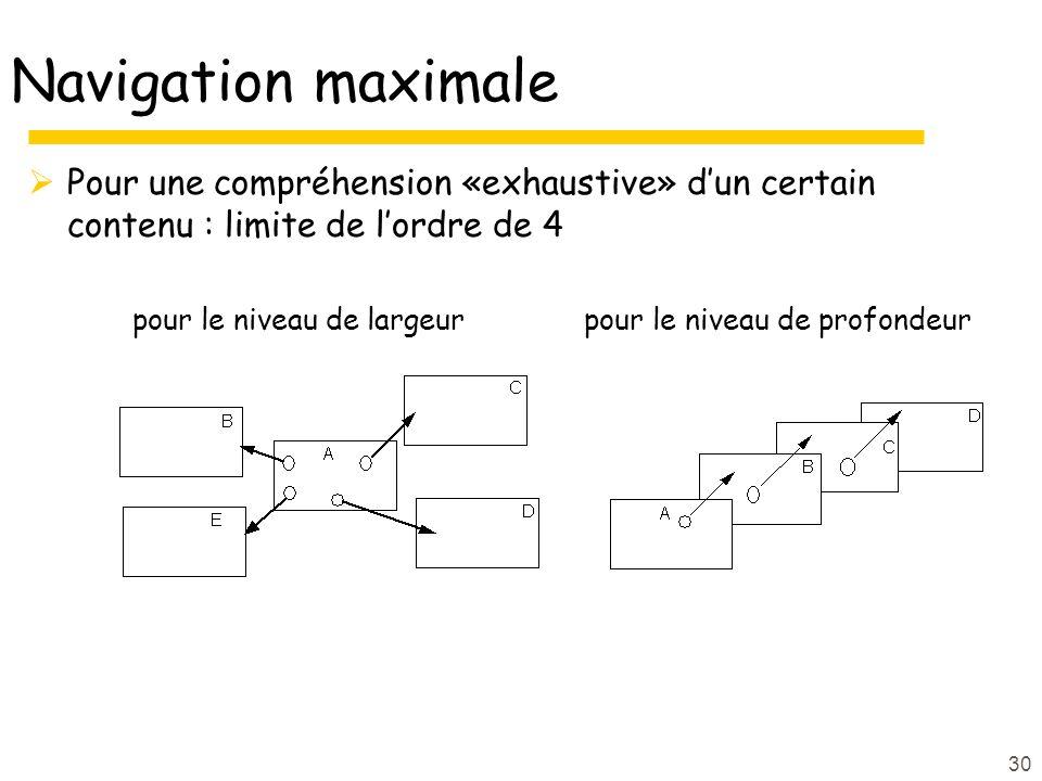 30 Navigation maximale Pour une compréhension «exhaustive» dun certain contenu : limite de lordre de 4 pour le niveau de largeur pour le niveau de profondeur