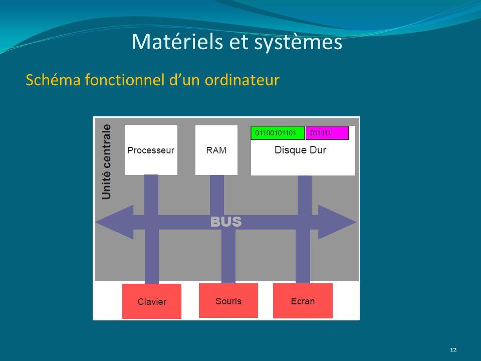 Schéma fonctionnel dun ordinateur 12 Matériels et systèmes