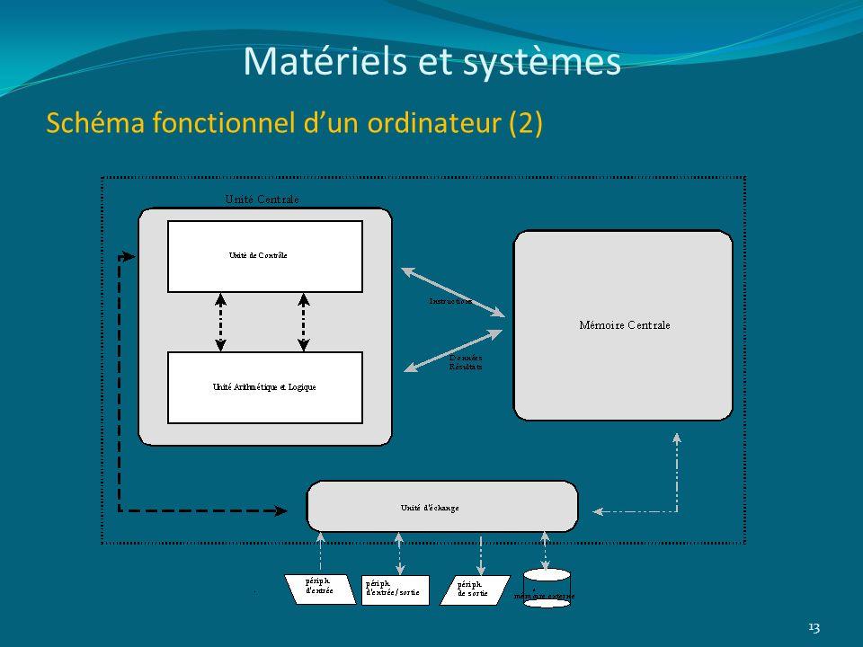 Schéma fonctionnel dun ordinateur (2) 13 Matériels et systèmes