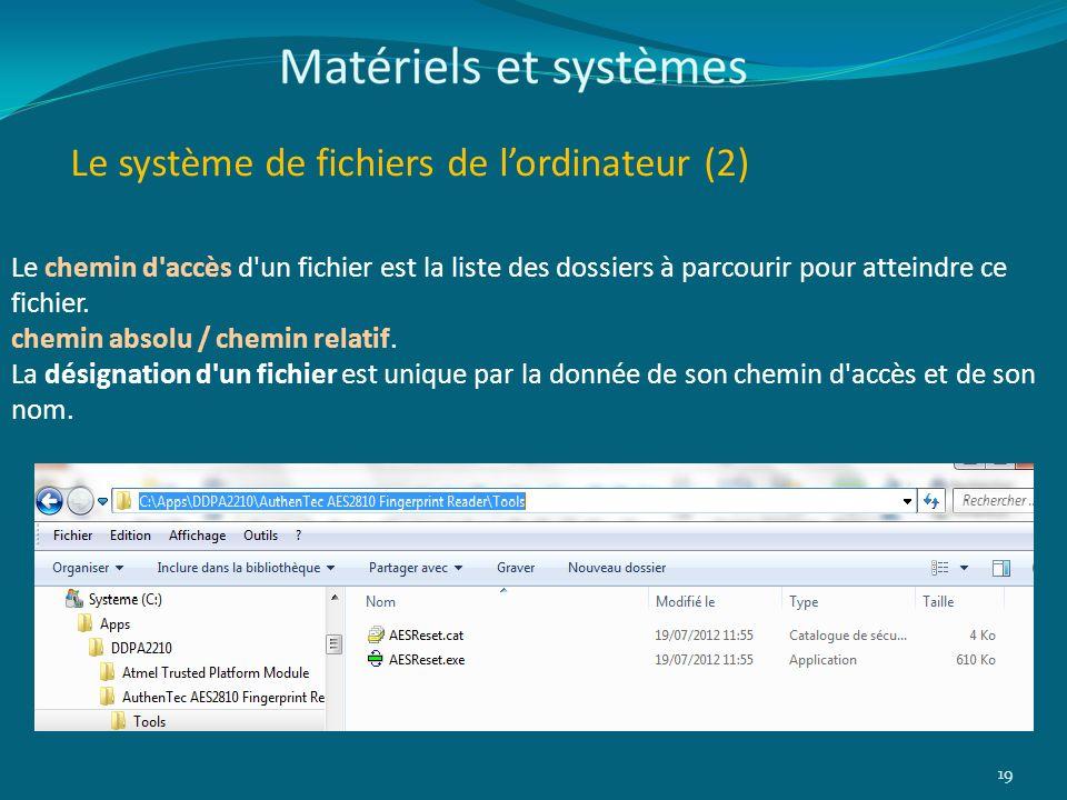 Le système de fichiers de lordinateur (2) 19 Le chemin d'accès d'un fichier est la liste des dossiers à parcourir pour atteindre ce fichier. chemin ab