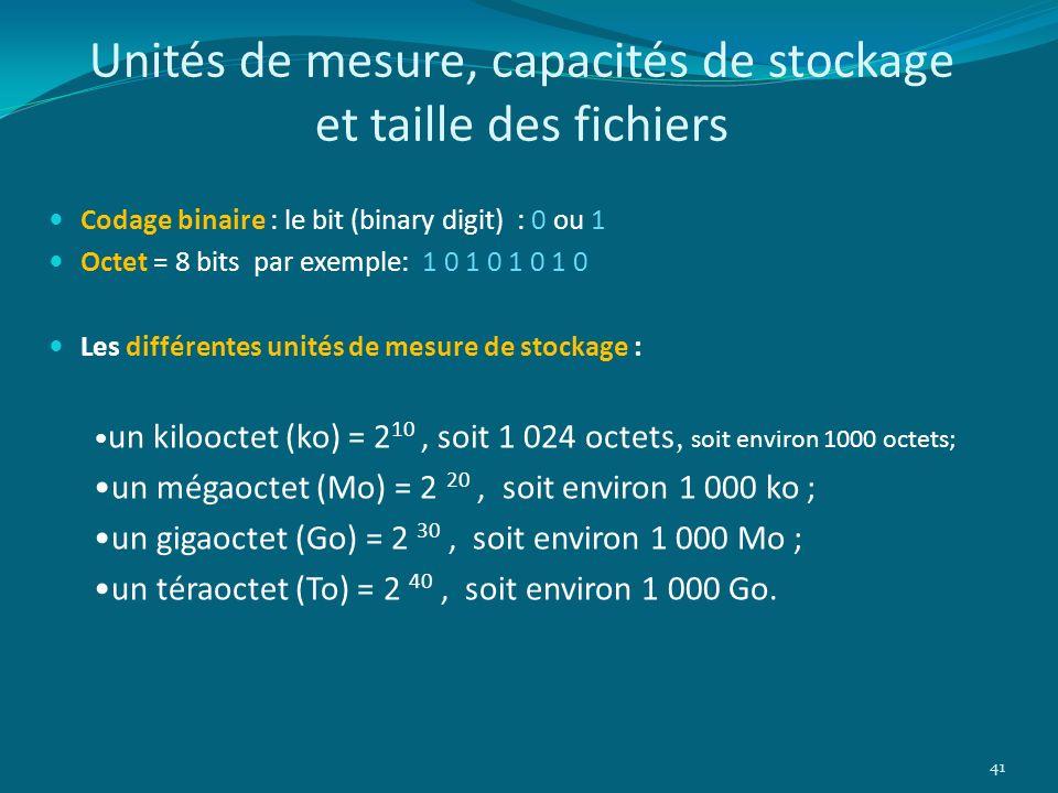 Unités de mesure, capacités de stockage et taille des fichiers Codage binaire : le bit (binary digit) : 0 ou 1 Octet = 8 bits par exemple: 1 0 1 0 1 0