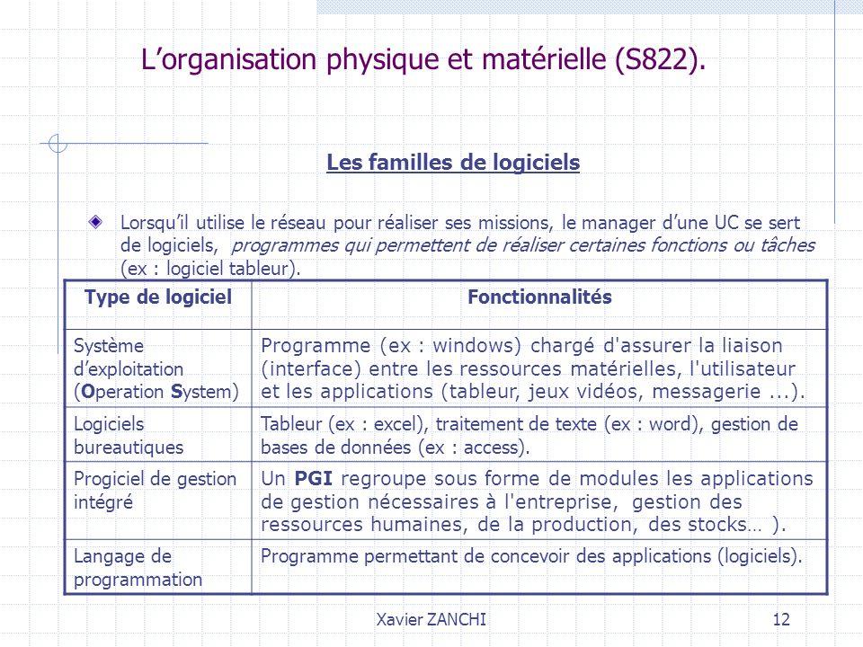 Xavier ZANCHI12 Lorganisation physique et matérielle (S822). Les familles de logiciels Lorsquil utilise le réseau pour réaliser ses missions, le manag