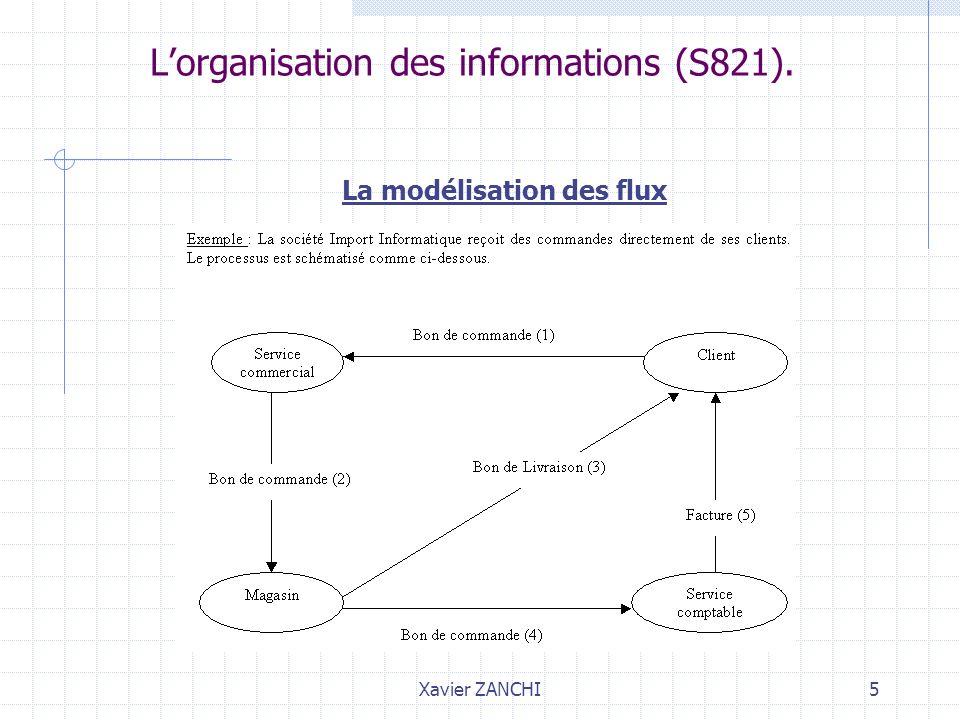 Xavier ZANCHI6 Lorganisation des informations (S821).