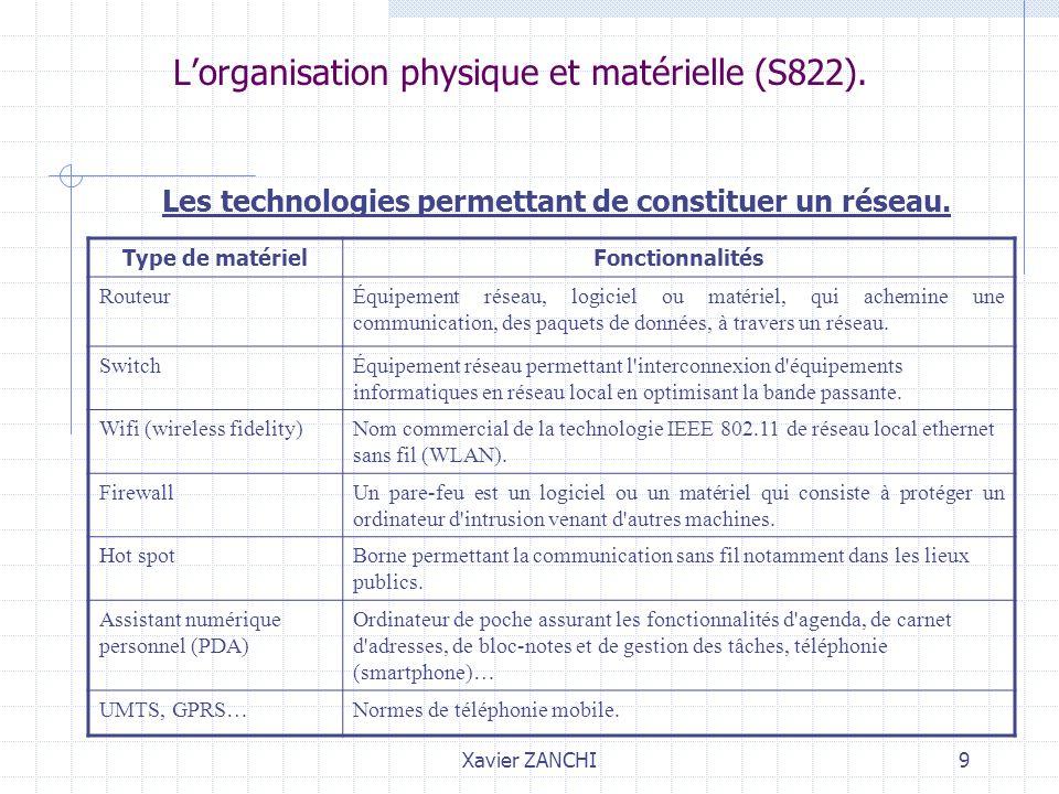 Xavier ZANCHI9 Lorganisation physique et matérielle (S822). Les technologies permettant de constituer un réseau. Type de matérielFonctionnalités Route