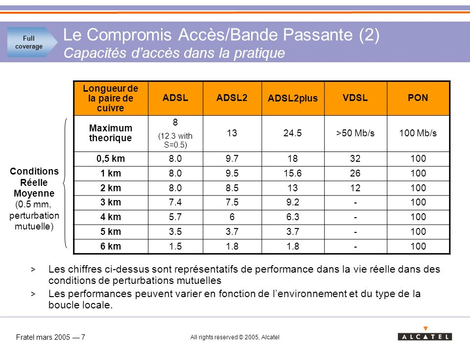Fratel mars 2005 8 All rights reserved © 2005, Alcatel Le Compromis Accès/Bande Passante (3) Les Besoins Services Debit descendant Debit montant NRA (ou Sous- Boucle seule) Sous-Boucle mixée avec des ligne du NRA Tier 1 6 Mb/s 1 Mb/s ADSL/ADSL2 ADSL2plus (with ADSL bit rate) Tier 2 8-12 Mb/s 1 Mb/s ADSL2plusVDSL/VDSL2 Tier 3 15 Mb/s > 1 Mb/s VDSL/VDSL2 PON VDSL/VDSL2 Full coverage Note: X-talk interferences impose to not mix in same cable ADSL in CO & RT, ADSL2plus in CO & RT