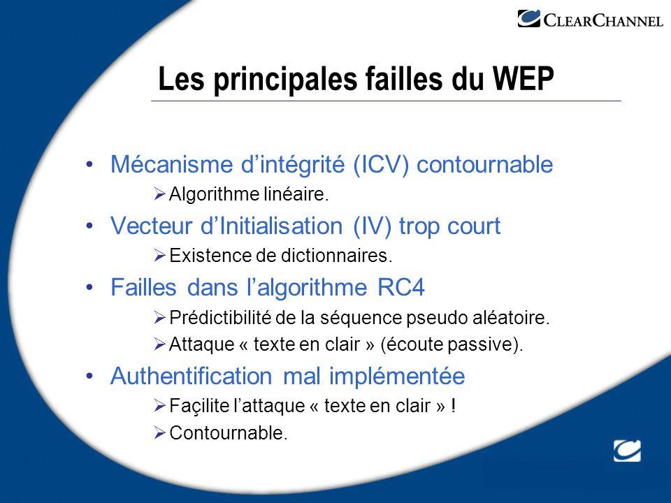 Les principales failles du WEP Mécanisme dintégrité (ICV) contournable Algorithme linéaire. Vecteur dInitialisation (IV) trop court Existence de dicti