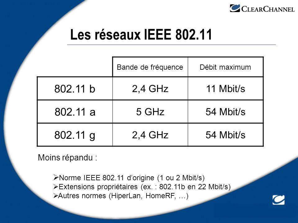 Les réseaux IEEE 802.11 Bande de fréquenceDébit maximum 802.11 b 2,4 GHz11 Mbit/s 802.11 a 5 GHz54 Mbit/s 802.11 g 2,4 GHz54 Mbit/s Moins répandu : No