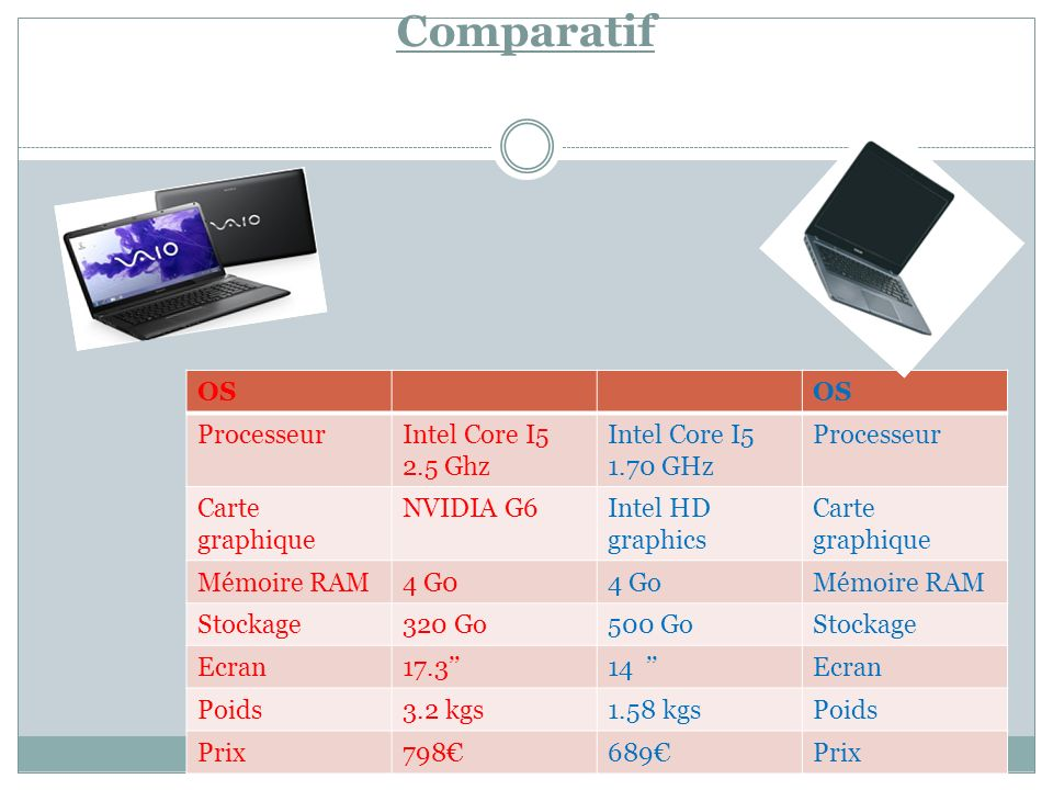 Comparatif OS ProcesseurIntel Core I5 2.5 Ghz Intel Core I5 1.70 GHz Processeur Carte graphique NVIDIA G6Intel HD graphics Carte graphique Mémoire RAM