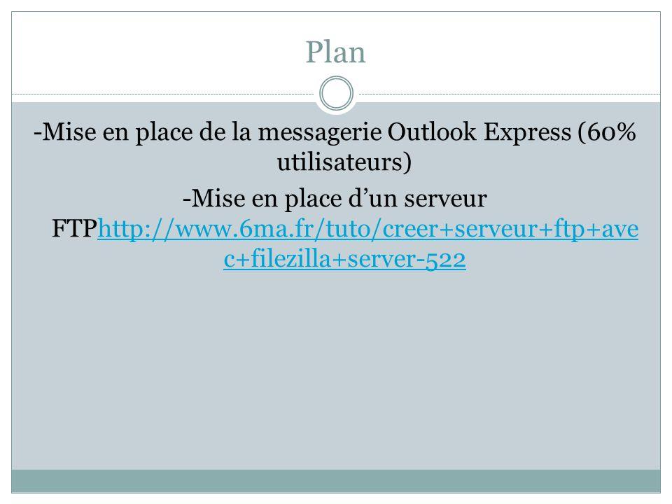 Plan -Mise en place de la messagerie Outlook Express (60% utilisateurs) -Mise en place dun serveur FTPhttp://www.6ma.fr/tuto/creer+serveur+ftp+ave c+filezilla+server-522http://www.6ma.fr/tuto/creer+serveur+ftp+ave c+filezilla+server-522