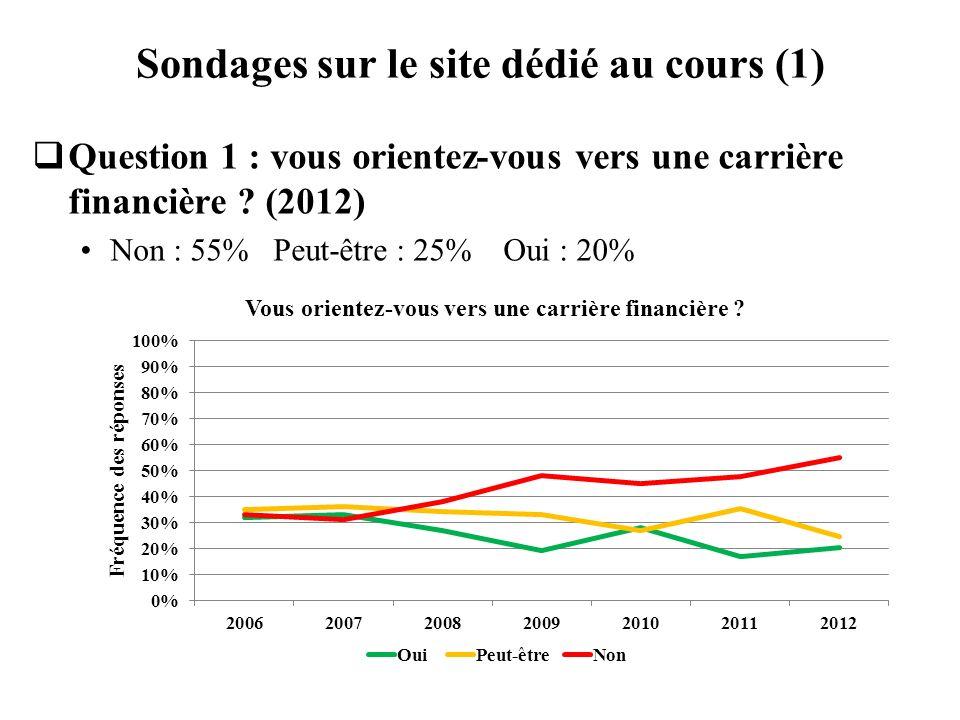 Sondages sur le site dédié au cours (1) Question 1 : vous orientez-vous vers une carrière financière ? (2012) Non : 55% Peut-être : 25% Oui : 20%