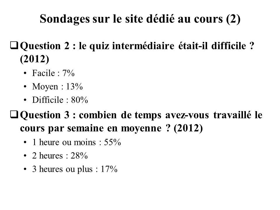 Sondages sur le site dédié au cours (2) Question 2 : le quiz intermédiaire était-il difficile ? (2012) Facile : 7% Moyen : 13% Difficile : 80% Questio