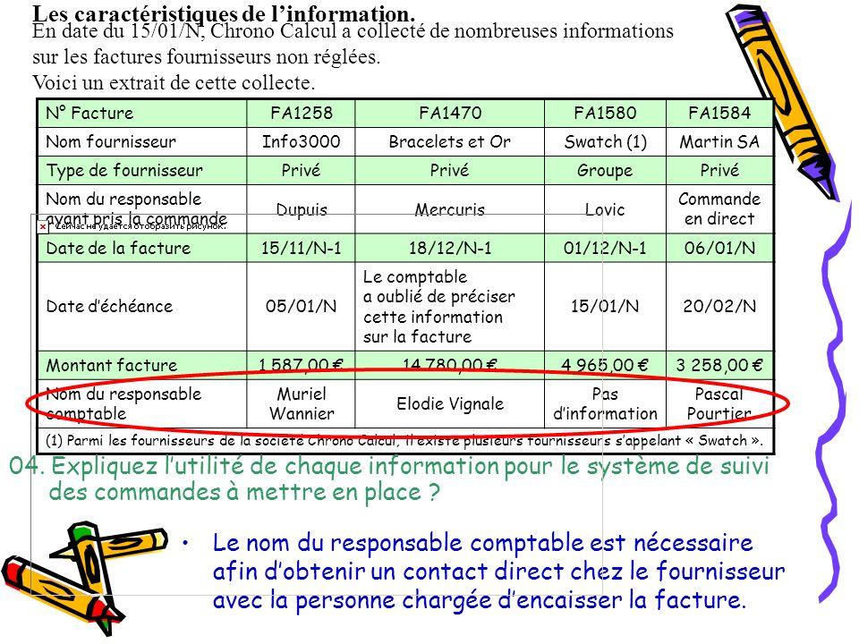 N° FactureFA1258FA1470FA1580FA1584 Nom fournisseurInfo3000Bracelets et OrSwatch (1)Martin SA Type de fournisseurPrivé GroupePrivé Nom du responsable ayant pris la commande DupuisMercurisLovic Commande en direct Date de la facture15/11/N-118/12/N-101/12/N-106/01/N Date déchéance05/01/N Le comptable a oublié de préciser cette information sur la facture 15/01/N20/02/N Montant facture1 587,00 14 780,00 4 965,00 3 258,00 Nom du responsable comptable Muriel Wannier Elodie Vignale Pas dinformation Pascal Pourtier (1) Parmi les fournisseurs de la société Chrono Calcul, il existe plusieurs fournisseurs sappelant « Swatch ».