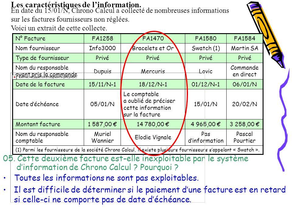 N° FactureFA1258FA1470FA1580FA1584 Nom fournisseurInfo3000Bracelets et OrSwatch (1)Martin SA Type de fournisseurPrivé Nom du responsable ayant pris la commande DupuisMercurisLovic Commande en direct Date de la facture15/11/N-118/12/N-101/12/N-106/01/N Date déchéance05/01/N Le comptable a oublié de préciser cette information sur la facture 15/01/N20/02/N Montant facture1 587,00 14 780,00 4 965,00 3 258,00 Nom du responsable comptable Muriel Wannier Elodie Vignale Pas dinformation Pascal Pourtier (1) Parmi les fournisseurs de la société Chrono Calcul, il existe plusieurs fournisseurs sappelant « Swatch ».